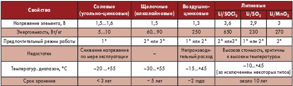 Таблица 4. Сравнительные характеристики первичных ХИТ