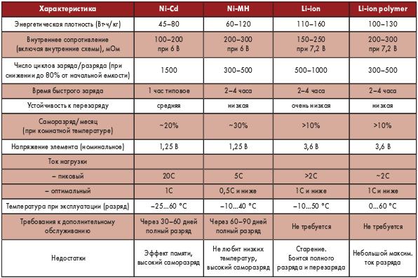 Таблица 7. Сравнительные характеристики аккумуляторов