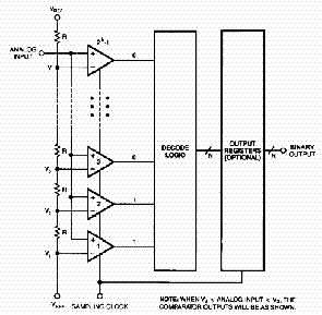 Структурная схема классического АЦП прямого взвешивания