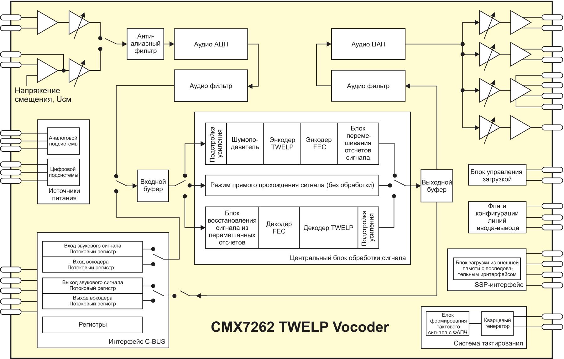 Блок-схема CMX7262