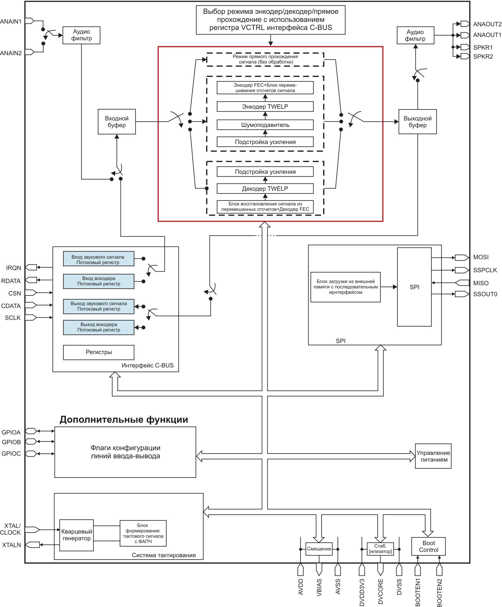 Блок-схемы голосового энкодера и декодера микросхемы CMX7262