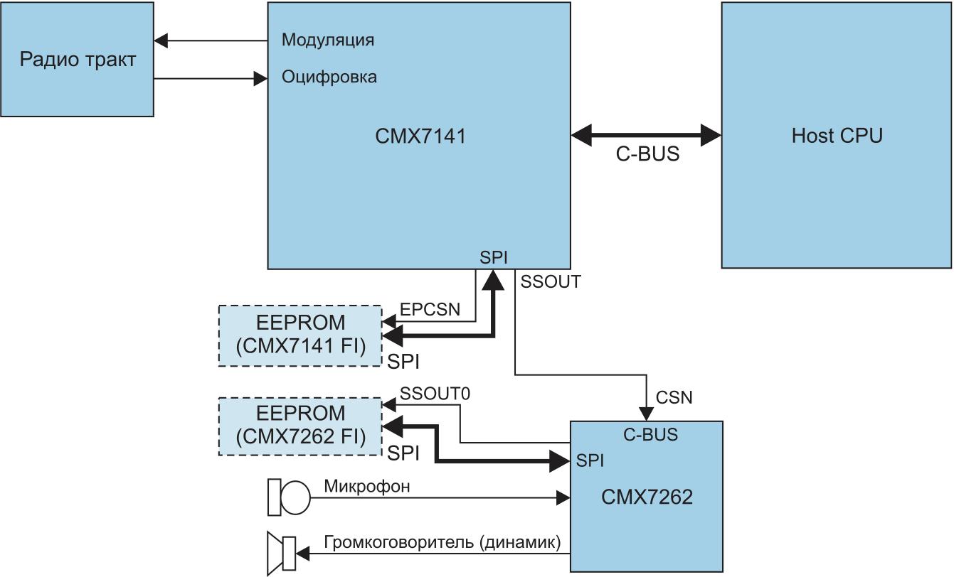 Использование интерфейса внутреннего аудиокодека CMX7262 при совместной работе с CMX7141