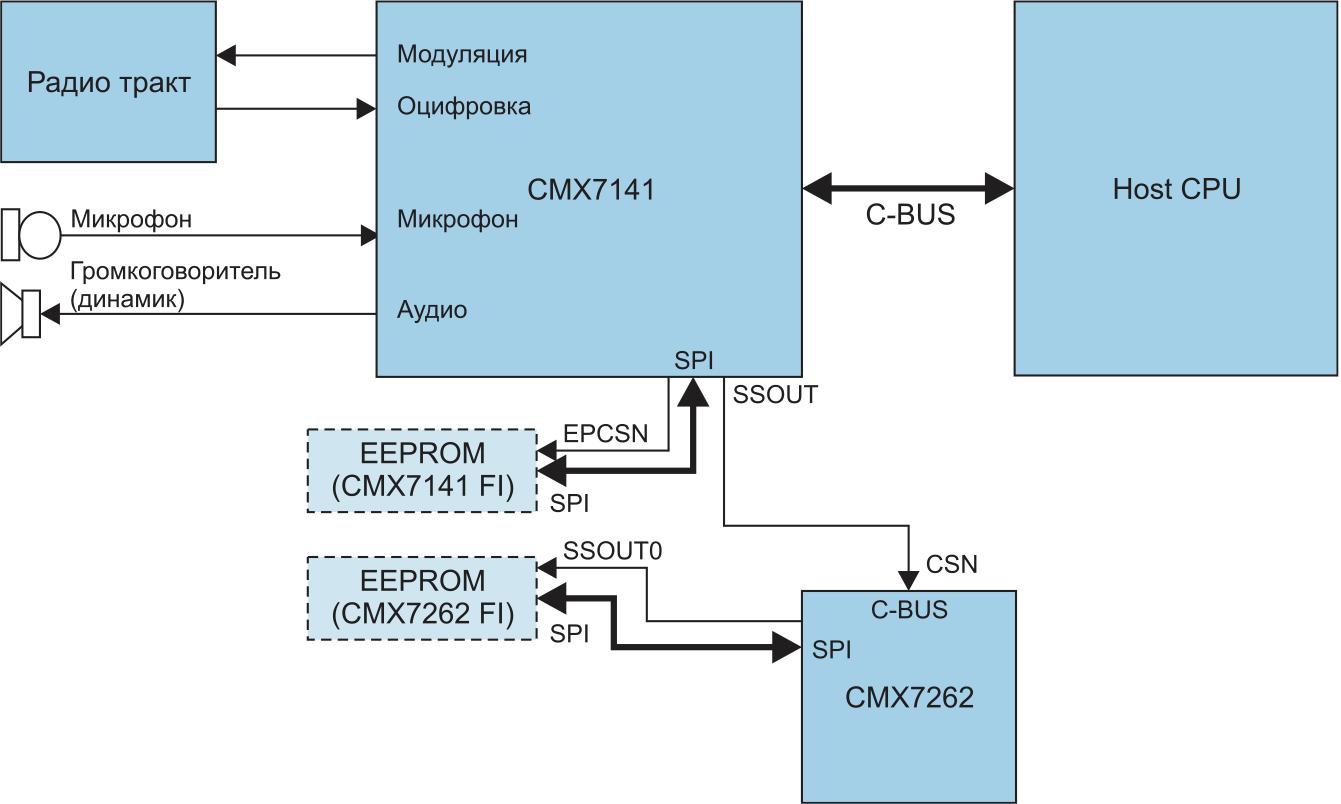 Интерфейс между CMX7262 и CMX7141 при использовании аудиокодека CMX7141