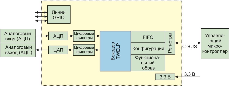 Основные интерфейсы CMX7262