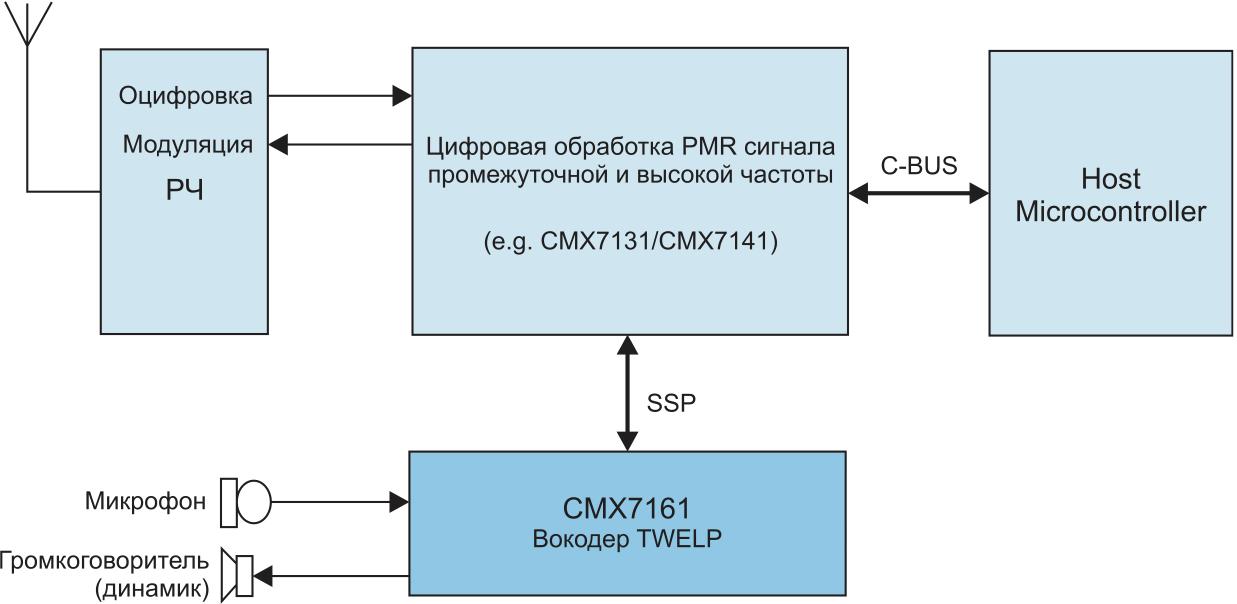 Типовая реализация радиостанции стандарта Digital PMR