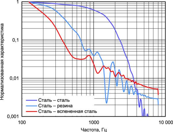 Частотный спектр различных ударных импульсов