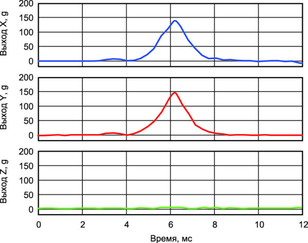 Отклик акселерометра при столкновении под углом 45° в плоскости X-Y