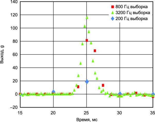 Один и тот же импульс удара, представленный при различных значениях частоты выборки. (Полоса по уровню ‑3дБ равна 1/2 от частоты выборки)