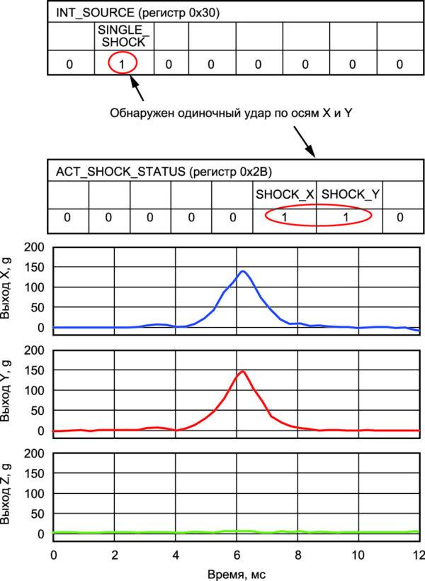 Входное воздействие и соответствующее состояние регистров при пороге 19,5g и длительности 5 мс