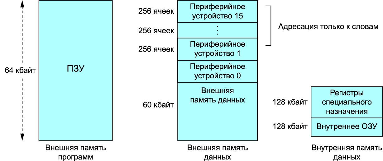 Организация памяти8051s