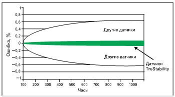 Стабильность нуля при комнатной температуре (20 ±5 °C), напряжение питания — 5 В
