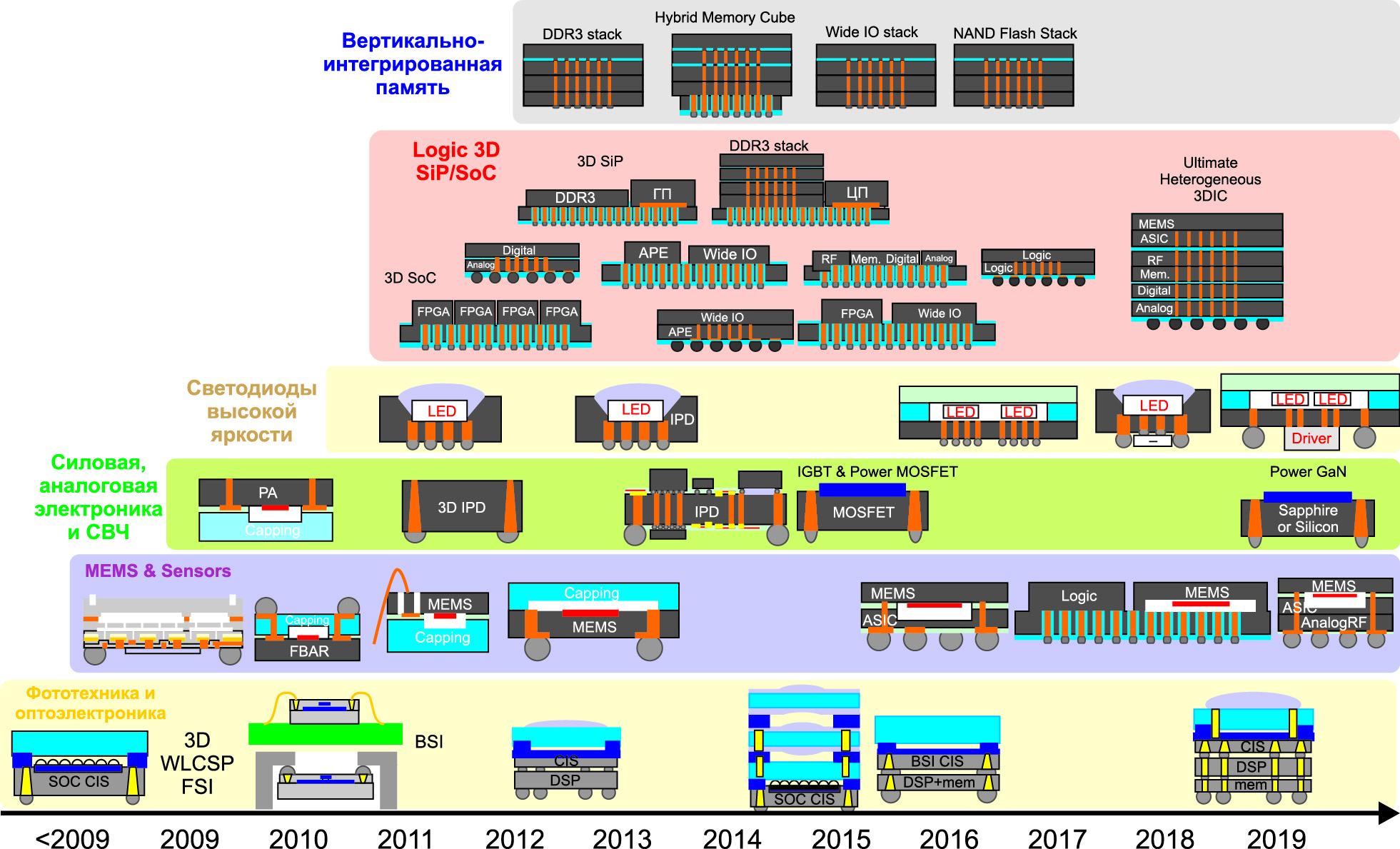 Дорожная карта развития технологии 3D-сборки микросхем (источник: Yole Development)