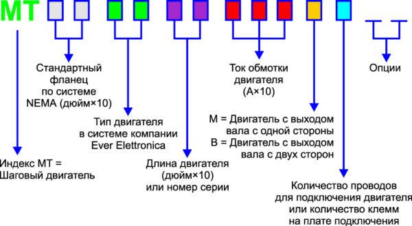 Система кодировки двигателей компании Ever Elettronica