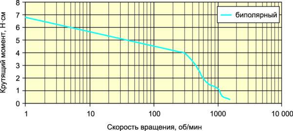 Зависимость момента на валу двигателя MT14FJ09002M601 от скорости вращения: напряжение питания 24 В, ток фаз 0,2 А (последовательное включение)