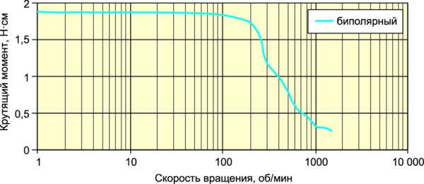 Зависимость момента на валу двигателя MT23FK30042M401 от скорости вращения: напряжение питания 30 В, ток фаз 4,2 А