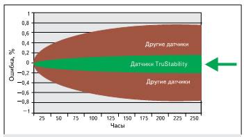 Стабильность нуля при экстремальных условиях (85 °C, 85% RH, напряжение питания — 5,5 В)