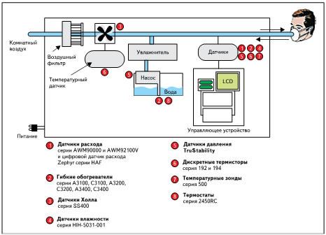 Применение TruStability и других датчиков Honeywell в приборе для лечения апноэ