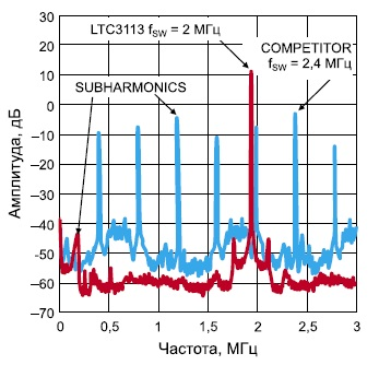 Выходная спектрограмма LTС3113 и компонента-конкурента