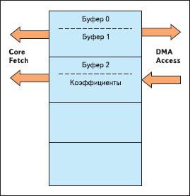 Неоптимизированное распределение памяти L1