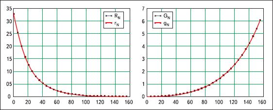 Температурная зависимость терморезистора B57861 (S861)
