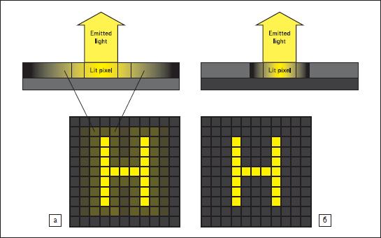 Конструктивное отличие структур дисплеев