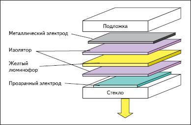 Структура монохромного электролюминесцентного дисплея