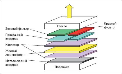Структура многоцветного электролюминесцентного дисплея