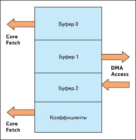 Оптимизированное распределение памяти L1