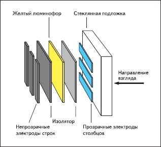 Структура EL-дисплея