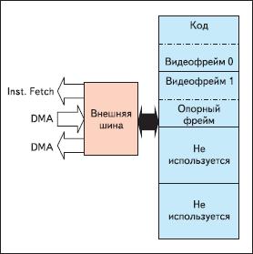 Неоптимизированное распределение SDRAM-памяти