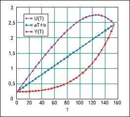 Графическое представление линеаризации температурной характеристики
