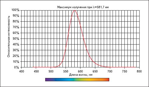 Спектр EL-дисплея (ZnS:Mn)