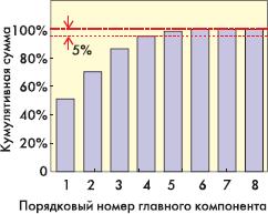 Рис. 3.2. Зависимость относительной кумулятивной суммы главных компонентов от порядкового номера главного компонента