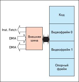 Оптимизированное распределение SDRAM-памяти