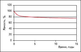 Стабилизация яркости EL-дисплеев с течением времени