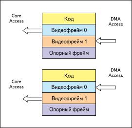 Бесконфликтный доступ PPI DMA и ядра при обращении к внутренним банкам SDRAM