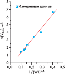 Рис. 4.1. Зависимость среднеквадратического отклонения порогового напряжения от площади активной области прибора (кривая Пелгрома) [11]