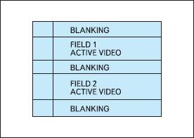 Типичный формат видеокадра ITU-R-656