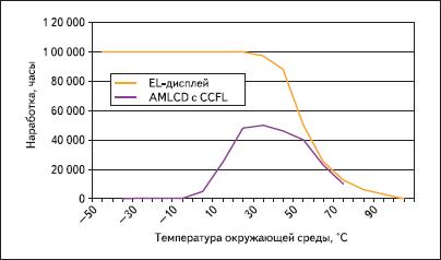 Долговечность в зависимости от температуры окружающей среды
