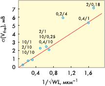 Рис. 4.2. Зависимость среднеквадратического отклонения порогового напряжения от площади активной области прибора для технологии 0,18 мкм, NMOS, [11]. Цифры около точек показывают отношение длины к ширине канала