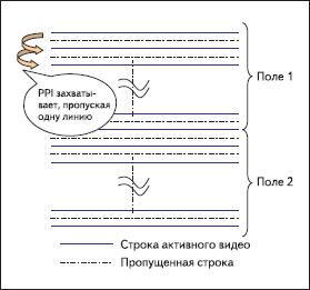 Чередование строк в 2D-режиме DMA