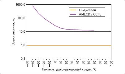 Время отклика дисплея в зависимости от температуры окружающей среды