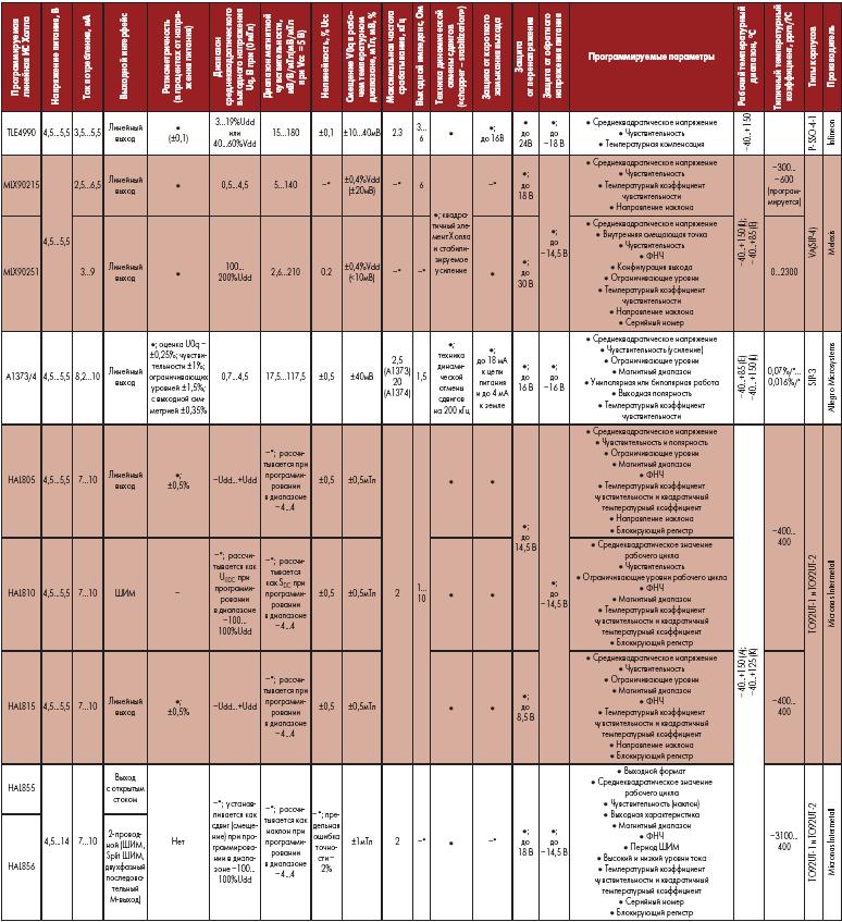 Основные технические характеристики современных программируемых ИС Холла