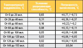 Точностные характеристики поддиапазонов