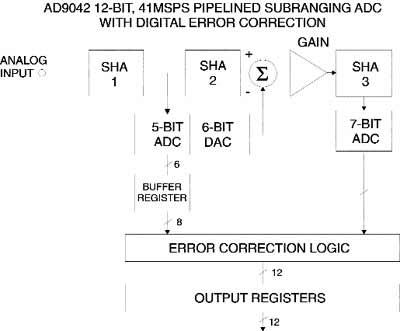 Структурная схема конвейерного АЦП с корректирующей логикой Analog Devices AD9042