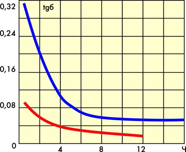 Зависимость tgб резольных смол от времени отверждения при температуре 100 °С