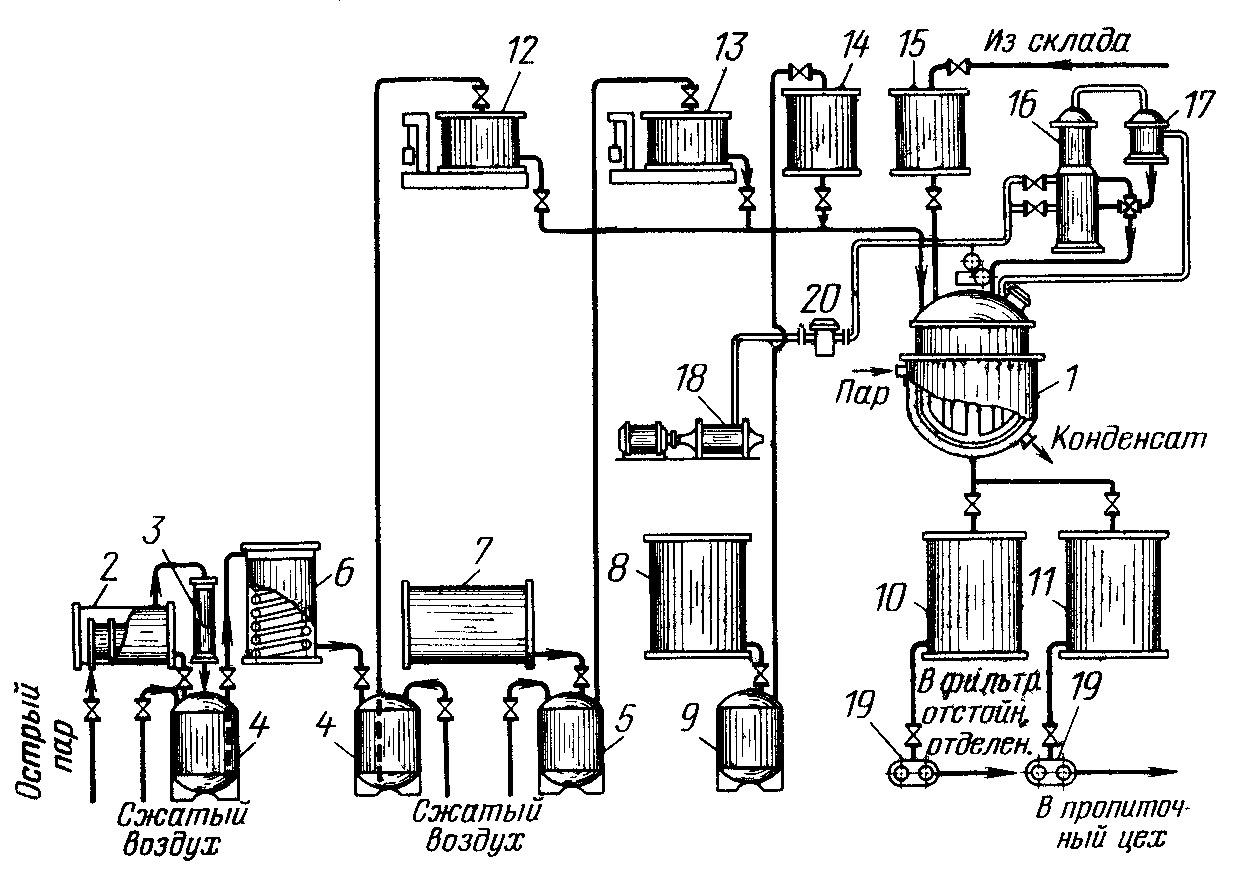 Схема производства фенолоформальдегидных смол и лаков