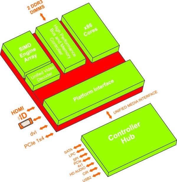 Использование ЦП и графического процессора дискретного уровня обеспечивает экономию места на плате