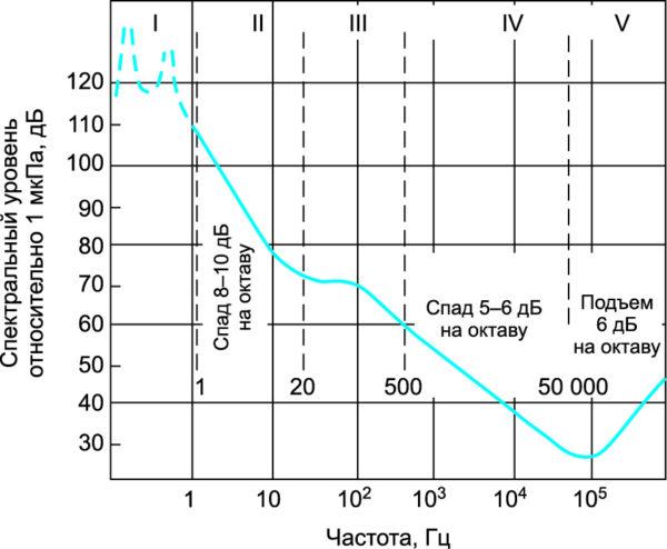 Образец спектра глубоководных шумов моря [2]