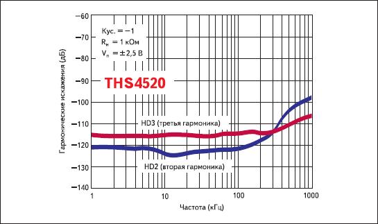 Зависимости гармонических искажений от частоты для THS4520